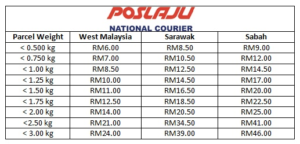 PosLaju Rates 2019: Latest PosLaju International & Domestic